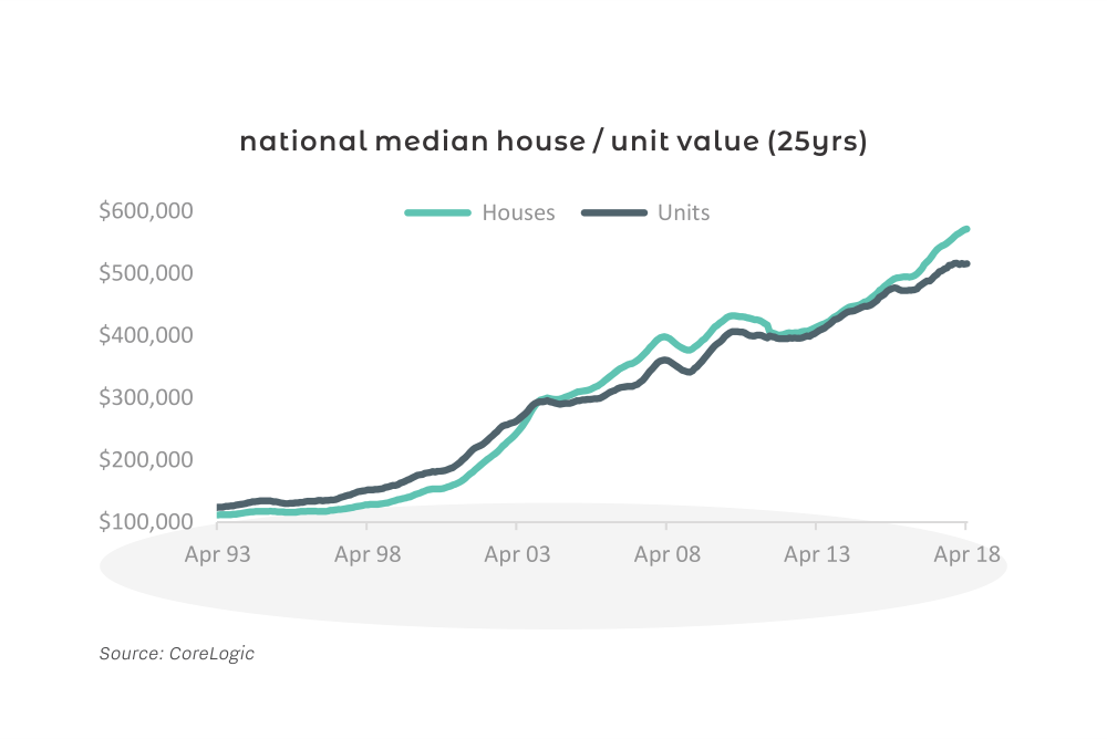 Australian 25 year house value growth chart
